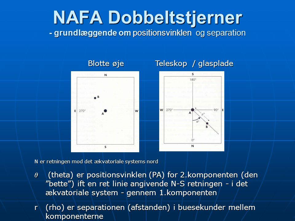 NAFA Dobbeltstjerner - grundlæggende om positionsvinklen og separation NAFA Dobbeltstjerner - grundlæggende om positionsvinklen og separation N er retningen mod det ækvatoriale systems nord  (theta) er positionsvinklen (PA) for 2.komponenten (den bette ) ift en ret linie angivende N-S retningen - i det ækvatoriale system - gennem 1.komponenten r (rho) er separationen (afstanden) i buesekunder mellem komponenterne Blotte øje Blotte øje Teleskop / glasplade