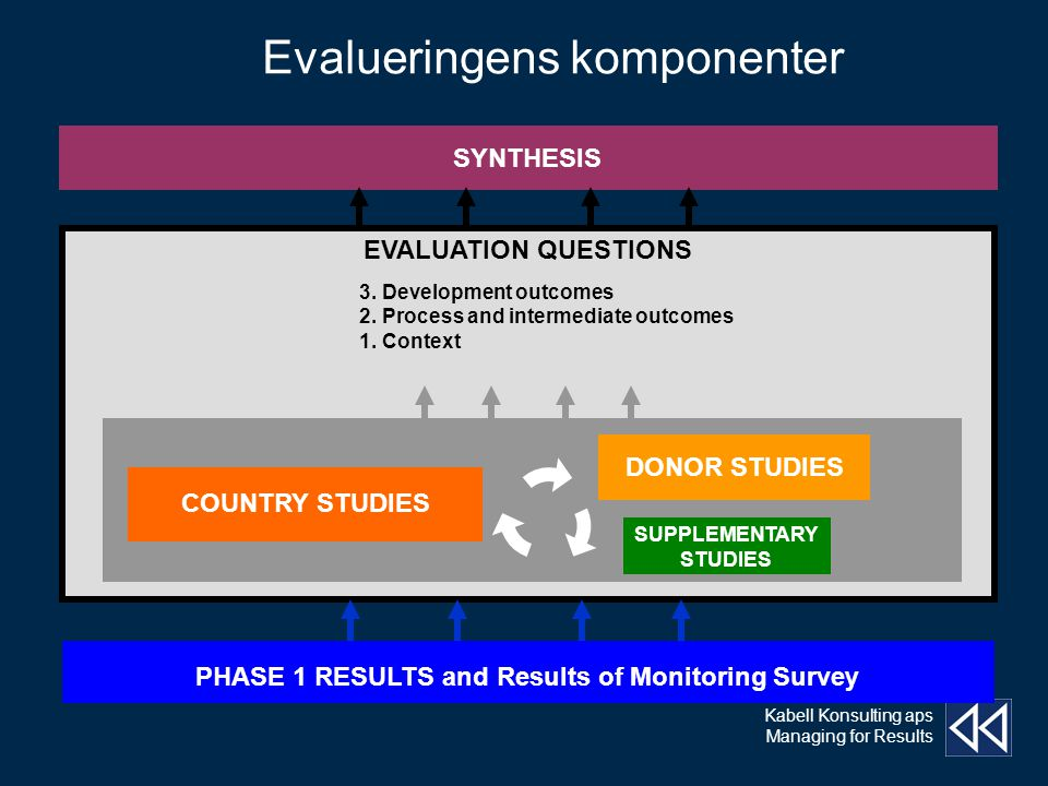 Kabell Konsulting aps Managing for Results Evalueringens komponenter SYNTHESIS PHASE 1 RESULTS and Results of Monitoring Survey EVALUATION QUESTIONS 3.