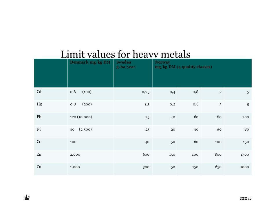 Tekst starter uden punktopstilling For at få punktopstilling på teksten (flere niveauer findes), brug >Forøg listeniveau- knappen i Topmenuen For at få venstrestillet tekst uden punktopstilling, brug >Formindsk listeniveau- knappen i Topmenuen SIDE 10 Limit values for heavy metals Denmark mg/kg DMSweden g/ha/year Norway mg/kg DM (4 quality classes) Cd0,8 (100)0,750,40,825 Hg0,8 (200)1,50,20,635 Pb120 (10.000)25406080200 Ni30 (2.500)2520305080 Cr100405060100150 Zn4.0006001504008001500 Cu1.000300501506501000