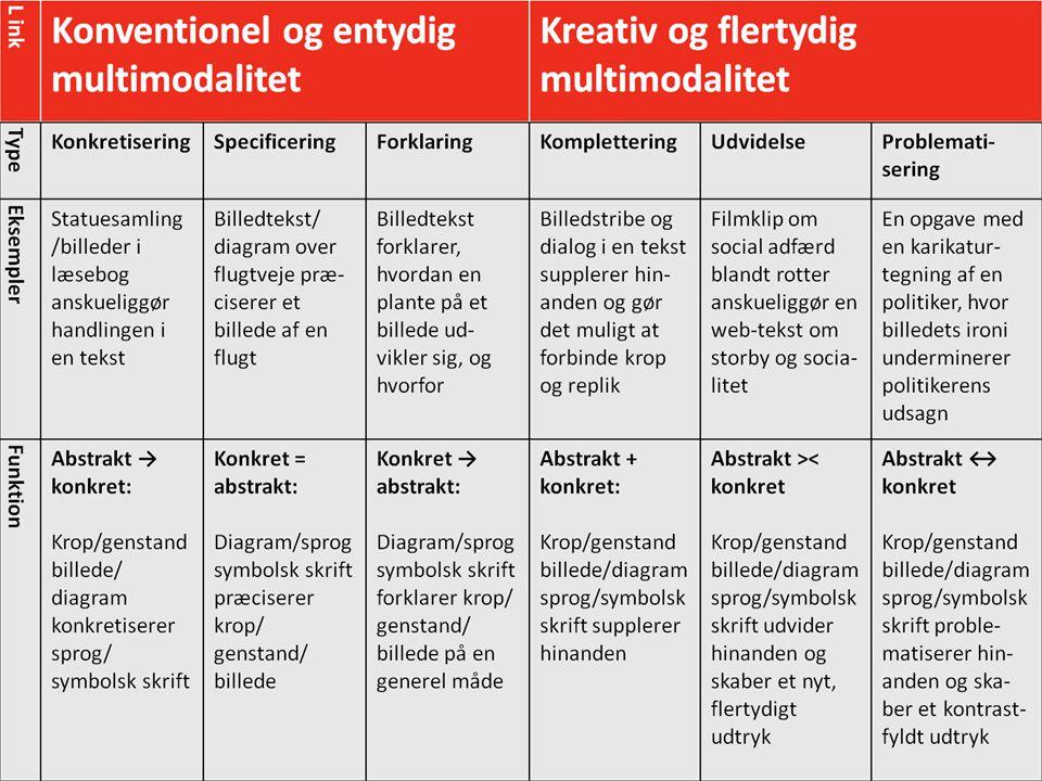 Læremiddel.dk Nationalt videncenter for læremidler