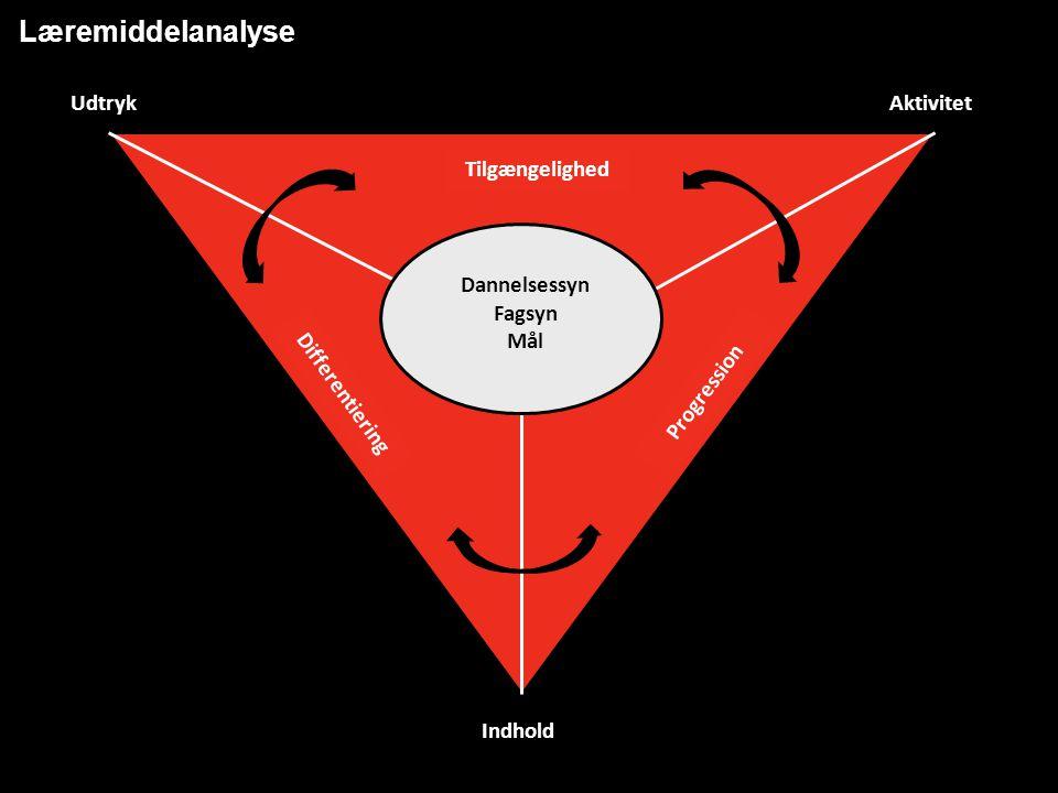 Indhold Tilgængelighed Progression Differentiering Dannelsessyn Fagsyn Mål Læremiddelanalyse UdtrykAktivitet