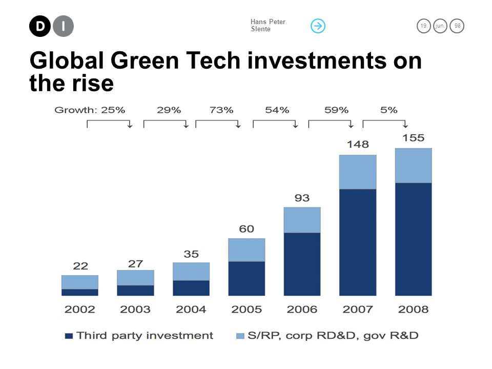 19.jun. 98 Hans Peter Slente Global Green Tech investments on the rise