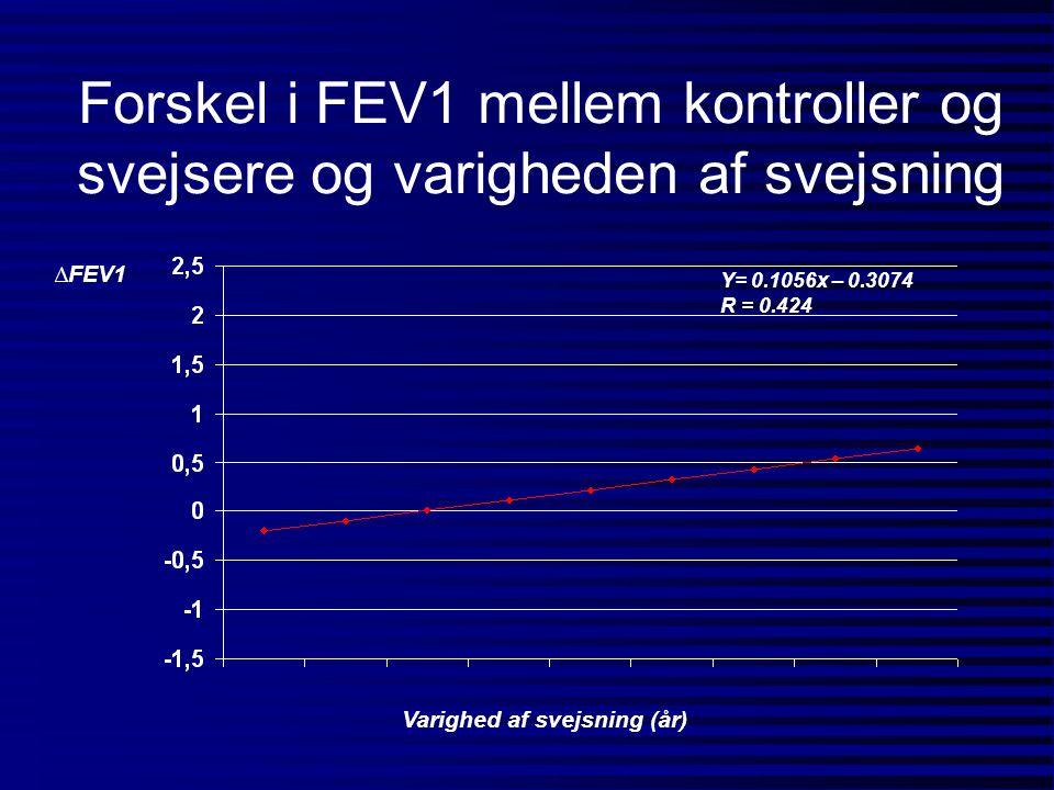Forskel i FEV1 mellem kontroller og svejsere og varigheden af svejsning Y= 0.1056x – 0.3074 R = 0.424 ∆FEV1 Varighed af svejsning (år)