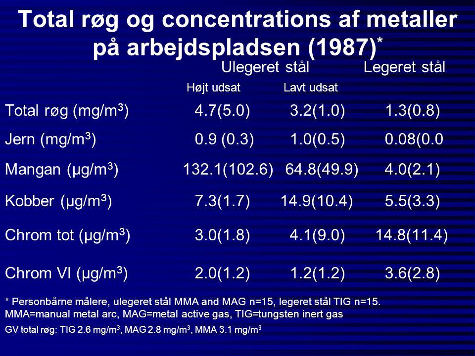 Total røg og concentrations af metaller på arbejdspladsen (1987) * Ulegeret stål Legeret stål Højt udsat Lavt udsat Total røg (mg/m 3 )4.7(5.0)3.2(1.0