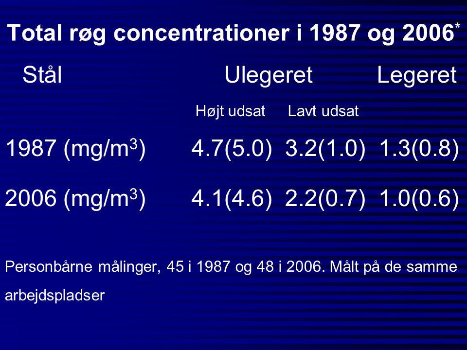 Total røg concentrationer i 1987 og 2006 * Stål Ulegeret Legeret Højt udsat Lavt udsat 1987 (mg/m 3 )4.7(5.0)3.2(1.0)1.3(0.8) 2006 (mg/m 3 )4.1(4.6)2.
