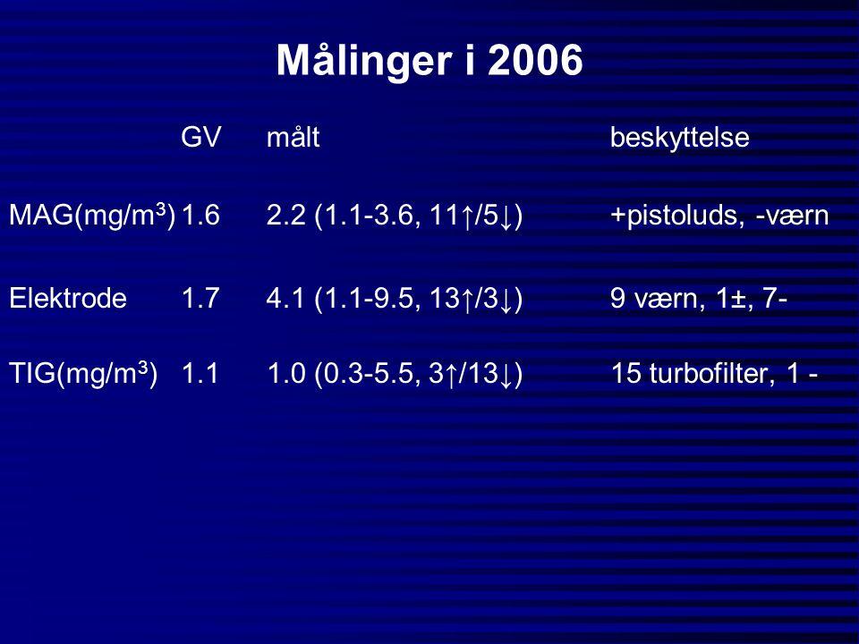 Målinger i 2006 GVmåltbeskyttelse MAG(mg/m 3 )1.62.2 (1.1-3.6, 11↑/5↓)+pistoluds, -værn Elektrode1.74.1 (1.1-9.5, 13↑/3↓)9 værn, 1±, 7- TIG(mg/m 3 )1.