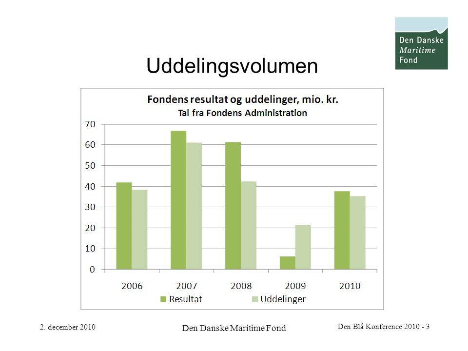 2. december 2010 Den Danske Maritime Fond Den Blå Konference 2010 - 3 Uddelingsvolumen