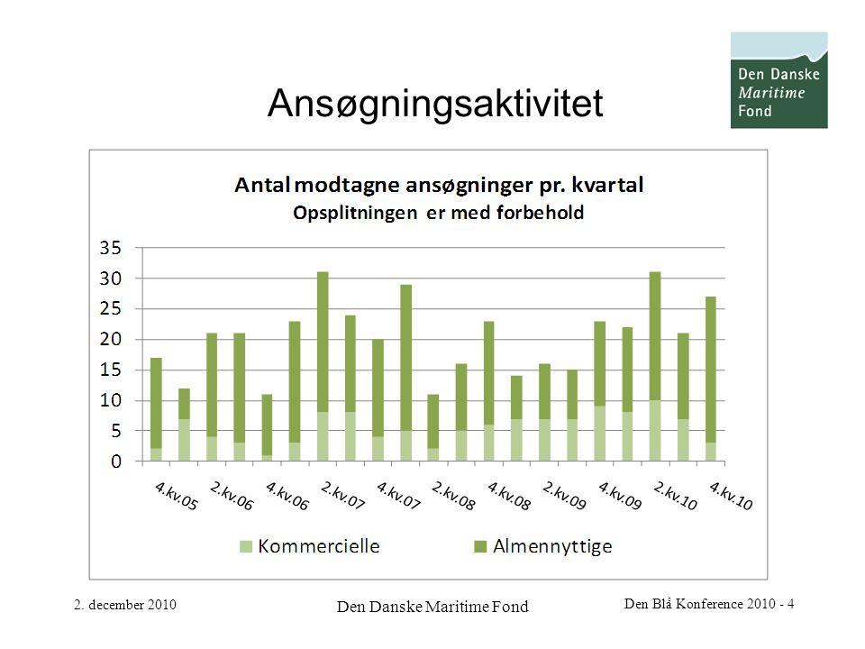 2. december 2010 Den Danske Maritime Fond Den Blå Konference 2010 - 4 Ansøgningsaktivitet