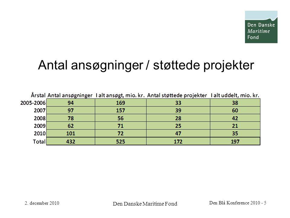 Antal ansøgninger / støttede projekter 2.