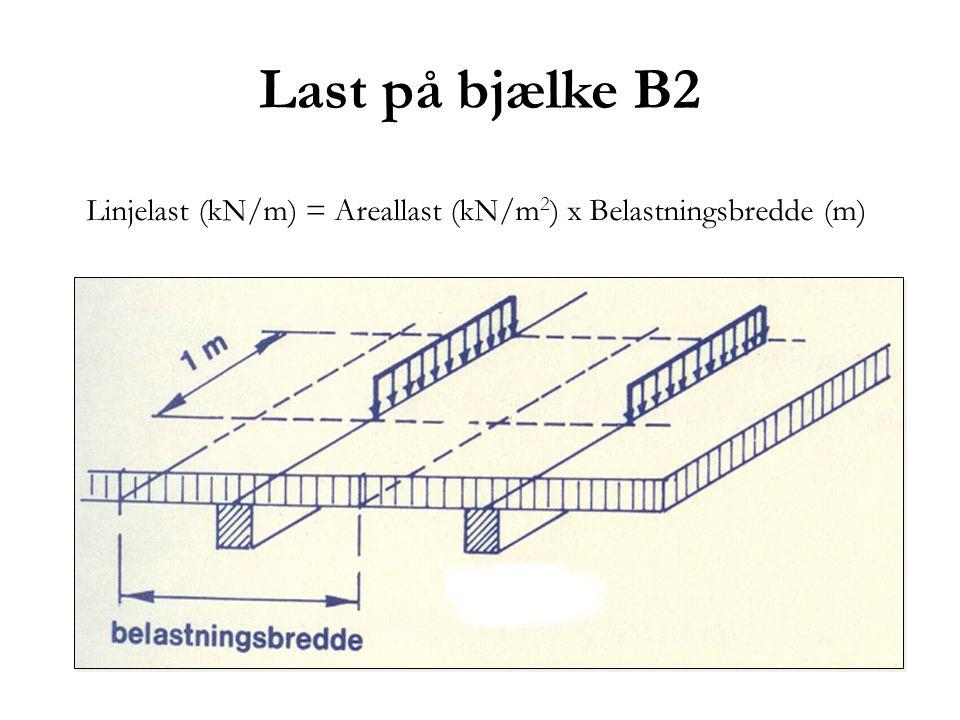 Last på bjælke B2 Linjelast (kN/m) = Areallast (kN/m 2 ) x Belastningsbredde (m)
