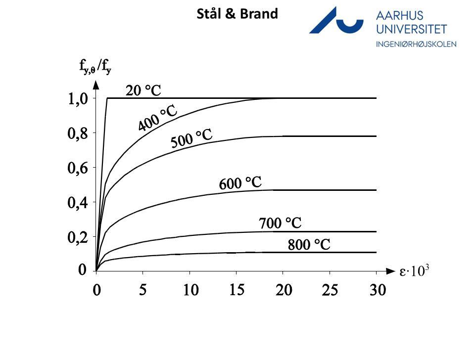 Temperaturudvikling i isolerede stålprofiler fra Robo t