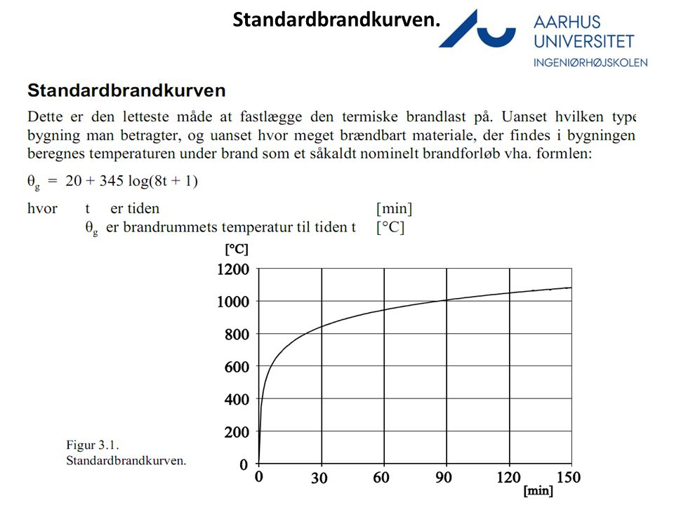 Standardbrandkurven.
