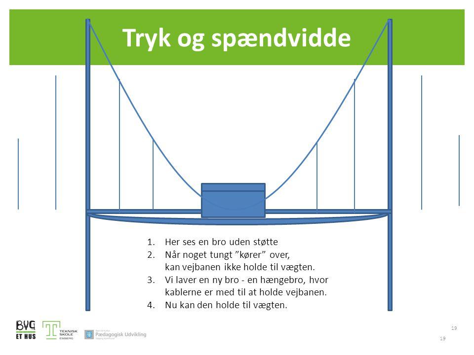 Tryk og spændvidde 19 1.Her ses en bro uden støtte 2.Når noget tungt kører over, kan vejbanen ikke holde til vægten.