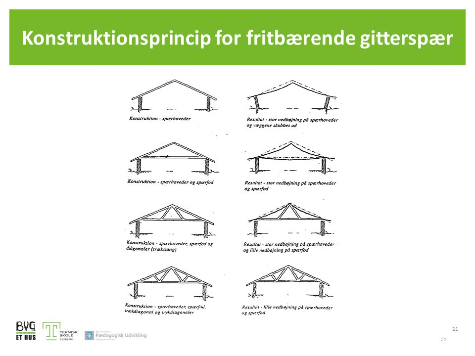 Konstruktionsprincip for fritbærende gitterspær 21