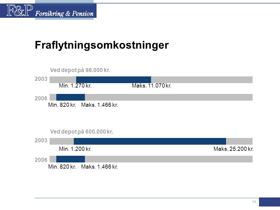 14 Fraflytningsomkostninger 2003 2006 2003 2006 Min.