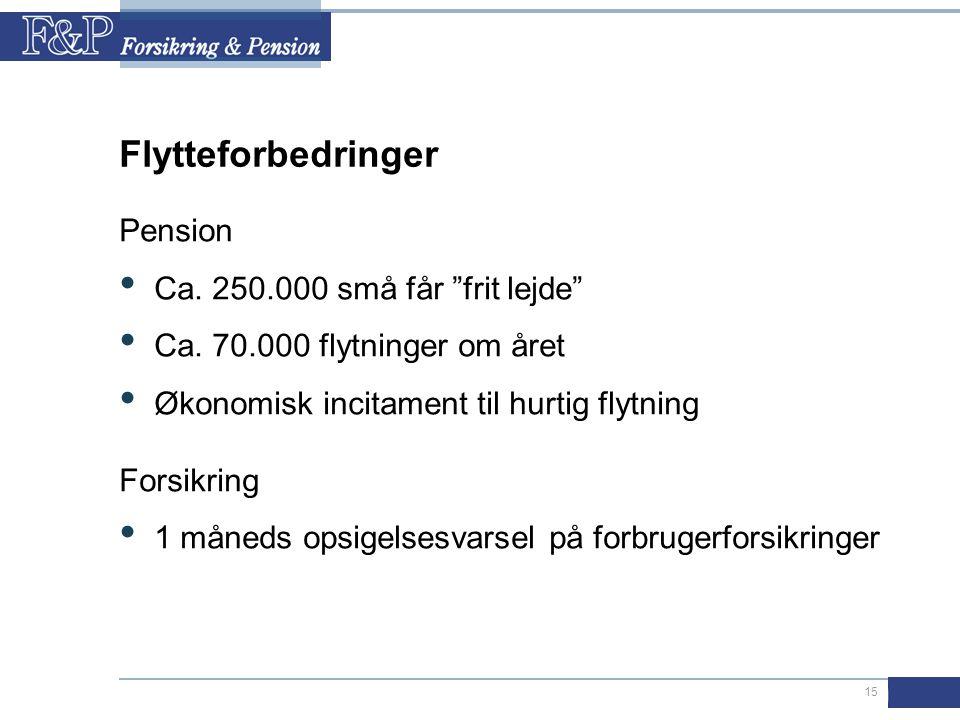 15 Flytteforbedringer Pension • Ca. 250.000 små får frit lejde • Ca.