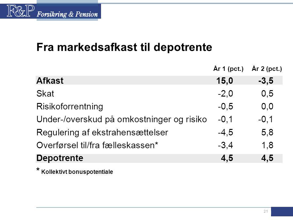 21 År 1 (pct.)År 2 (pct.) Afkast15,0-3,5 Skat-2,00,5 Risikoforrentning-0,50,0 Under-/overskud på omkostninger og risiko-0,1-0,1 Regulering af ekstrahensættelser-4,55,8 Overførsel til/fra fælleskassen*-3,41,8 Depotrente4,54,5 * Kollektivt bonuspotentiale Fra markedsafkast til depotrente