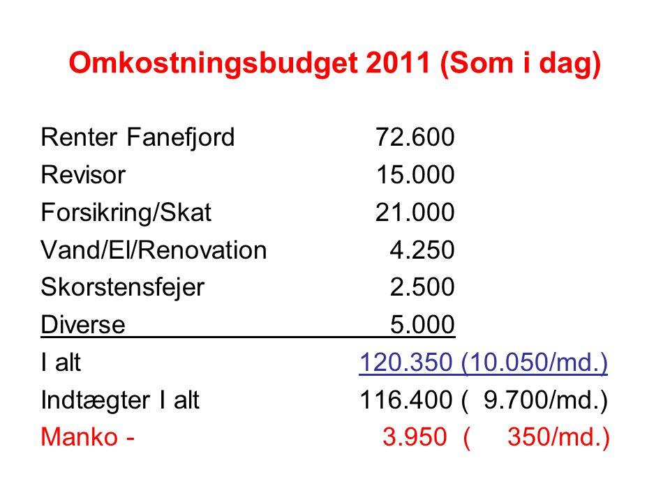 Omkostningsbudget 2011 (Som i dag) Renter Fanefjord72.600 Revisor15.000 Forsikring/Skat21.000 Vand/El/Renovation 4.250 Skorstensfejer 2.500 Diverse 5.000 I alt 120.350 (10.050/md.) Indtægter I alt 116.400 ( 9.700/md.) Manko - 3.950 ( 350/md.)
