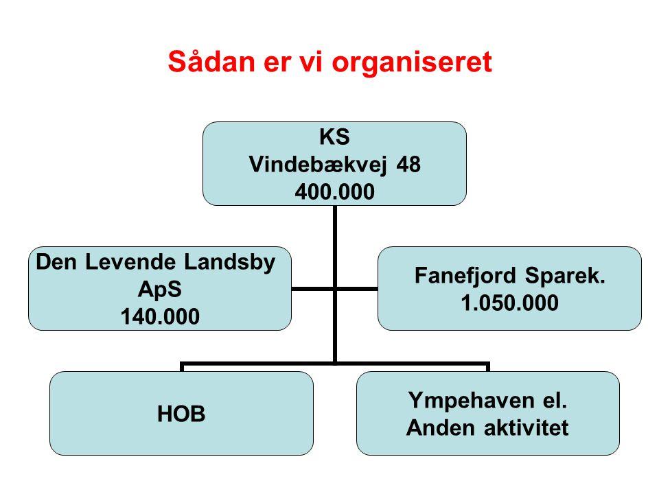 Sådan er vi organiseret KS Vindebækvej 48 400.000 HOB Ympehaven el.