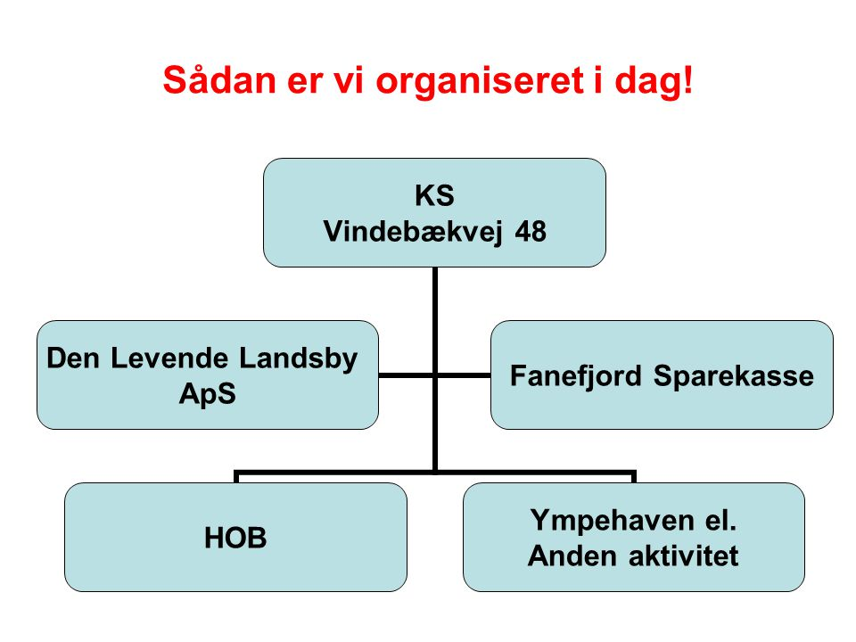 Sådan er vi organiseret i dag. KS Vindebækvej 48 HOB Ympehaven el.