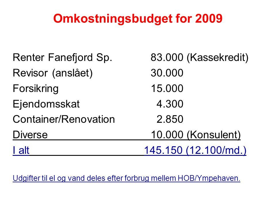 Omkostningsbudget for 2009 Renter Fanefjord Sp.83.000 (Kassekredit) Revisor (anslået)30.000 Forsikring15.000 Ejendomsskat 4.300 Container/Renovation 2.850 Diverse10.000 (Konsulent) I alt 145.150 (12.100/md.) Udgifter til el og vand deles efter forbrug mellem HOB/Ympehaven.