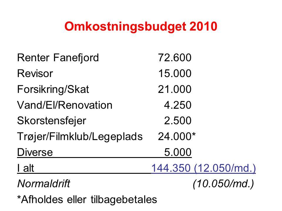 Omkostningsbudget 2010 Renter Fanefjord72.600 Revisor15.000 Forsikring/Skat21.000 Vand/El/Renovation 4.250 Skorstensfejer 2.500 Trøjer/Filmklub/Legeplads24.000* Diverse 5.000 I alt 144.350 (12.050/md.) Normaldrift (10.050/md.) *Afholdes eller tilbagebetales