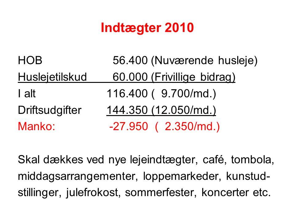 Indtægter 2010 HOB 56.400 (Nuværende husleje) Huslejetilskud 60.000 (Frivillige bidrag) I alt116.400 ( 9.700/md.) Driftsudgifter144.350 (12.050/md.) Manko: -27.950 ( 2.350/md.) Skal dækkes ved nye lejeindtægter, café, tombola, middagsarrangementer, loppemarkeder, kunstud- stillinger, julefrokost, sommerfester, koncerter etc.