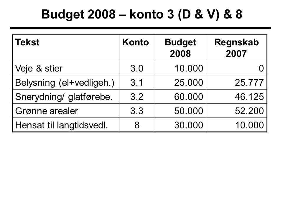 Budget 2008 – konto 3 (D & V) & 8 TekstKontoBudget 2008 Regnskab 2007 Veje & stier3.010.0000 Belysning (el+vedligeh.)3.125.00025.777 Snerydning/ glatførebe.3.260.00046.125 Grønne arealer3.350.00052.200 Hensat til langtidsvedl.830.00010.000