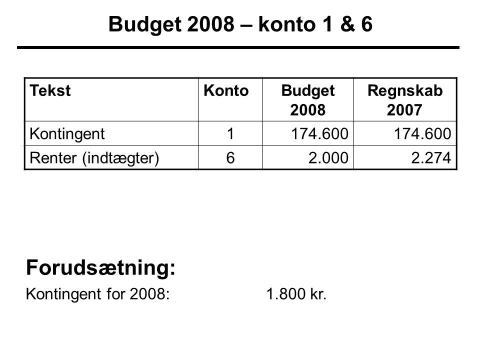 TekstKontoBudget 2008 Regnskab 2007 Kontingent1174.600 Renter (indtægter)62.0002.274 Budget 2008 – konto 1 & 6 Forudsætning: Kontingent for 2008:1.800 kr.