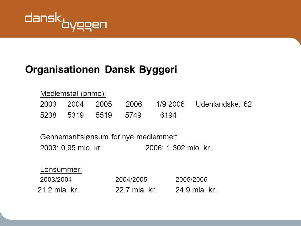 Organisationen Dansk Byggeri Medlemstal (primo): 2003 2004 2005 2006 1/9 2006 Udenlandske: 62 5238 5319 5519 5749 6194 Gennemsnitslønsum for nye medlemmer: 2003: 0,95 mio.