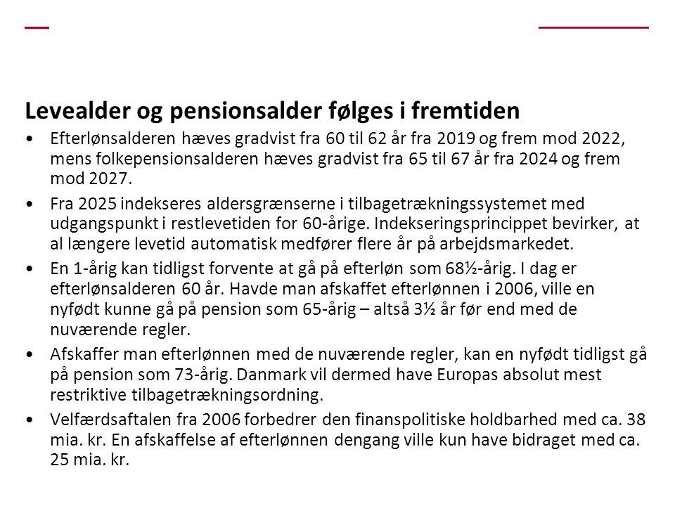 Levealder og pensionsalder følges i fremtiden •Efterlønsalderen hæves gradvist fra 60 til 62 år fra 2019 og frem mod 2022, mens folkepensionsalderen hæves gradvist fra 65 til 67 år fra 2024 og frem mod 2027.