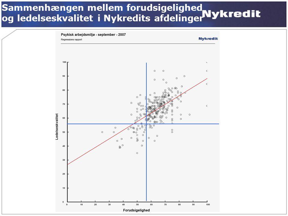 Social støtte fra overordnede Sammenhængen mellem forudsigelighed og ledelseskvalitet i Nykredits afdelinger