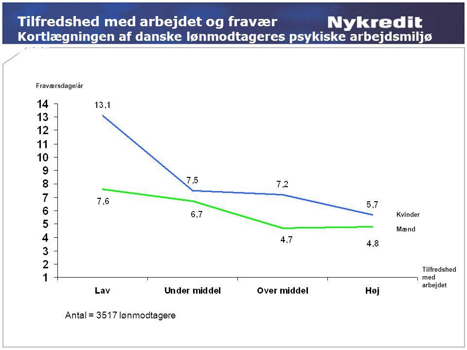 Fraværsdage/år Mænd Kvinder Antal = 3517 lønmodtagere Tilfredshed med arbejdet Tilfredshed med arbejdet og fravær Kortlægningen af danske lønmodtageres psykiske arbejdsmiljø 2005