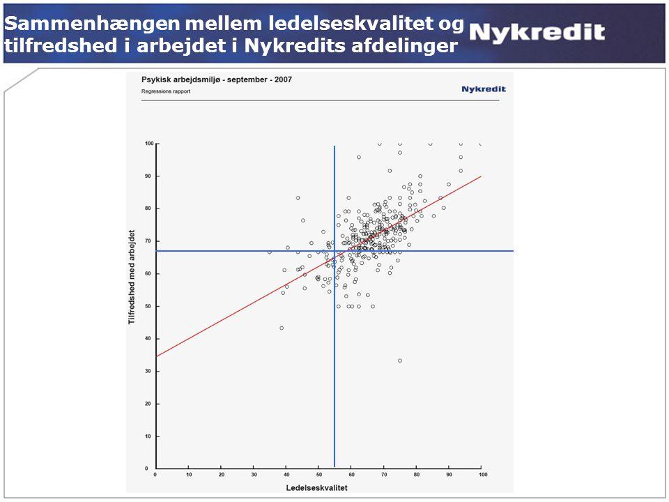 Sammenhængen mellem ledelseskvalitet og tilfredshed i arbejdet i Nykredits afdelinger