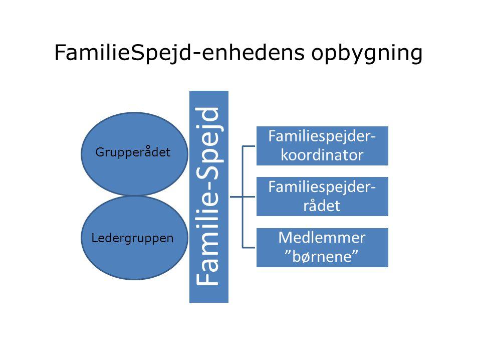 Familie-Spejd Familiespejder- koordinator Familiespejder- rådet Medlemmer børnene FamilieSpejd-enhedens opbygning Grupperådet Ledergruppen