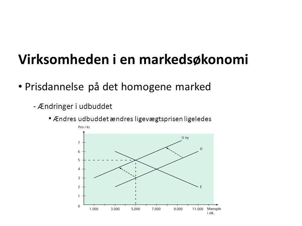 Virksomheden i en markedsøkonomi - Ændringer i udbuddet • Ændres udbuddet ændres ligevægtsprisen ligeledes • Prisdannelse på det homogene marked