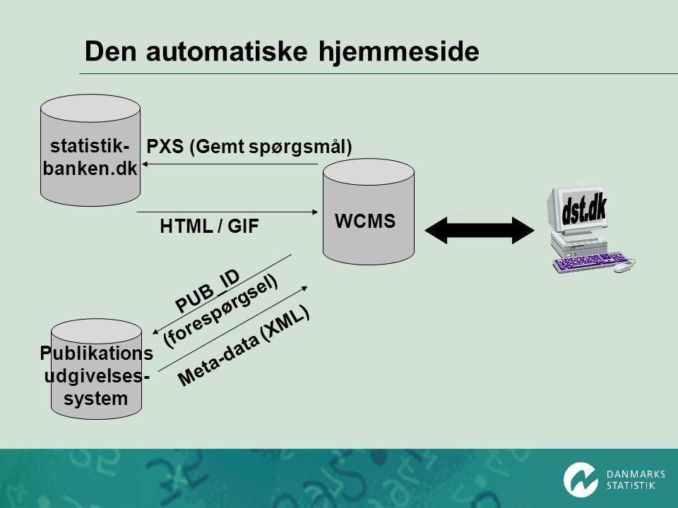 Den automatiske hjemmeside WCMS Publikations udgivelses- system statistik- banken.dk PXS (Gemt spørgsmål) HTML / GIF PUB_ID (forespørgsel) Meta-data (XML)