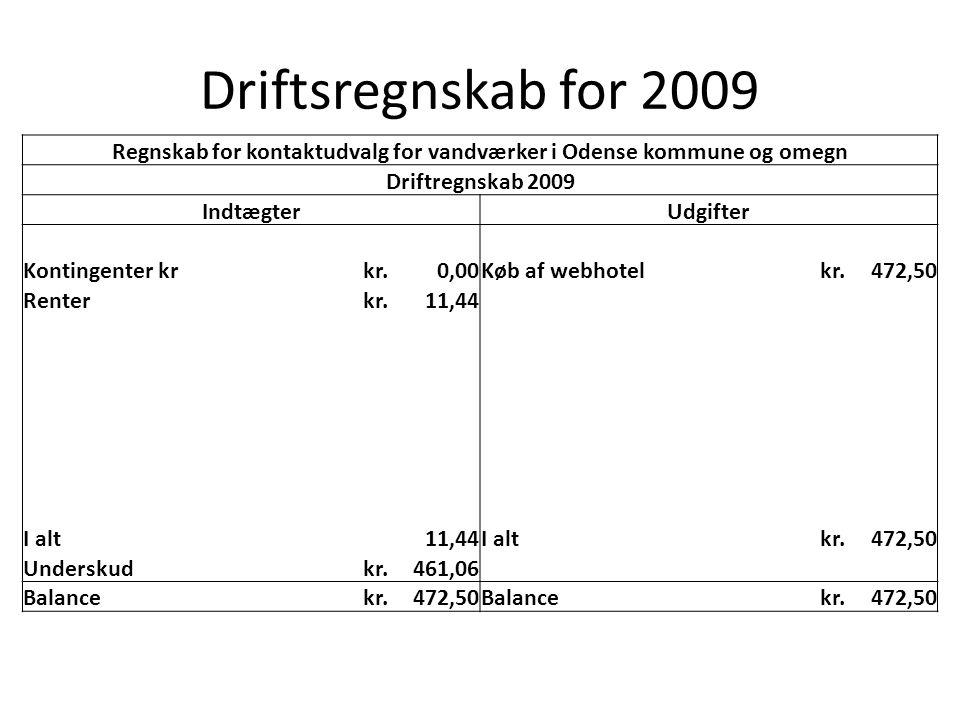 Driftsregnskab for 2009 Regnskab for kontaktudvalg for vandværker i Odense kommune og omegn Driftregnskab 2009 IndtægterUdgifter Kontingenter krkr.0,00Køb af webhotelkr.472,50 Renterkr.11,44 I alt11,44I altkr.472,50 Underskudkr.461,06 Balancekr.472,50Balancekr.472,50