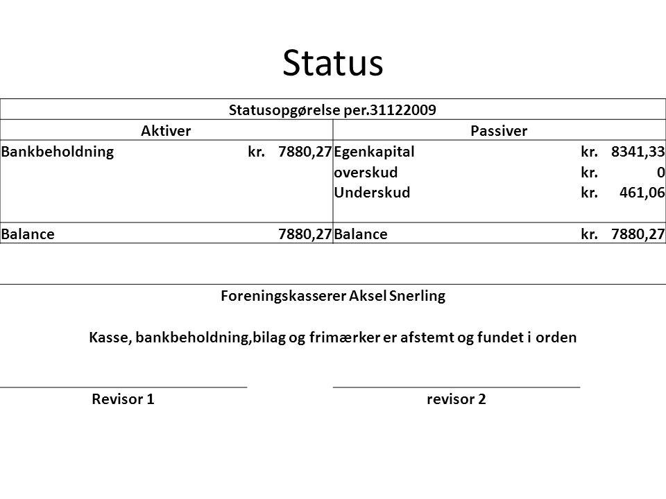 Status Statusopgørelse per.31122009 AktiverPassiver Bankbeholdningkr.7880,27Egenkapitalkr.8341,33 overskudkr.0 Underskudkr.461,06 Balance 7880,27Balancekr.7880,27 Foreningskasserer Aksel Snerling Kasse, bankbeholdning,bilag og frimærker er afstemt og fundet i orden Revisor 1revisor 2
