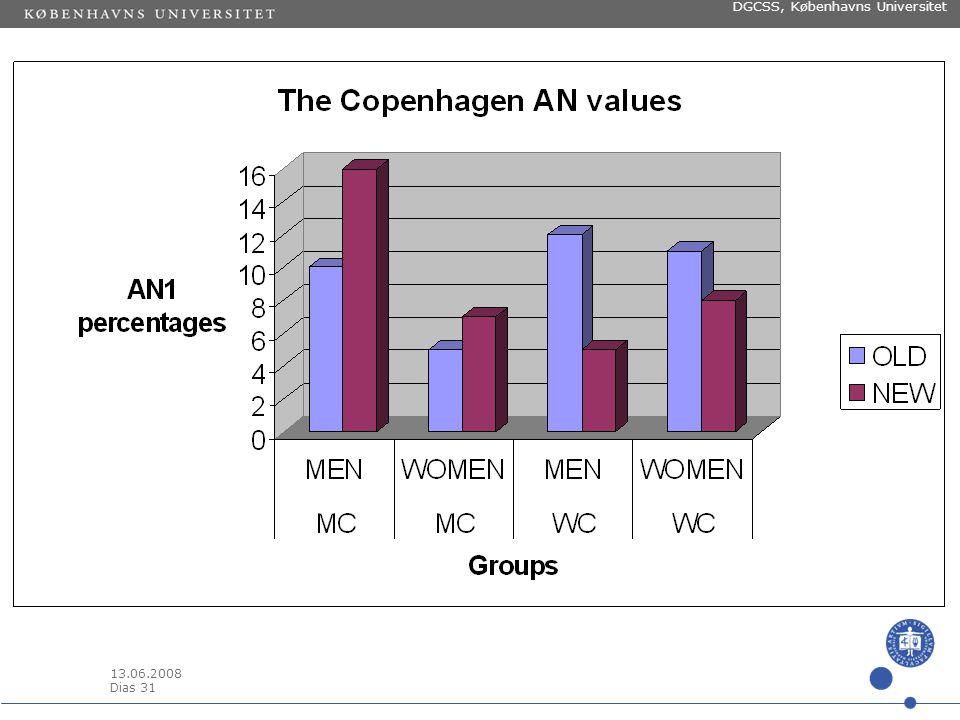 13.06.2008 Dias 30 DGCSS, Københavns Universitet Sprog – talesprog - didaktik Et par resultater fra den fonetiske undersøgelse