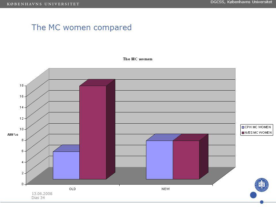 13.06.2008 Dias 33 DGCSS, Københavns Universitet The WC men compared