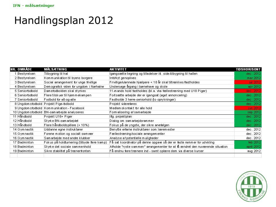Handlingsplan 2012 IFN - målsætninger