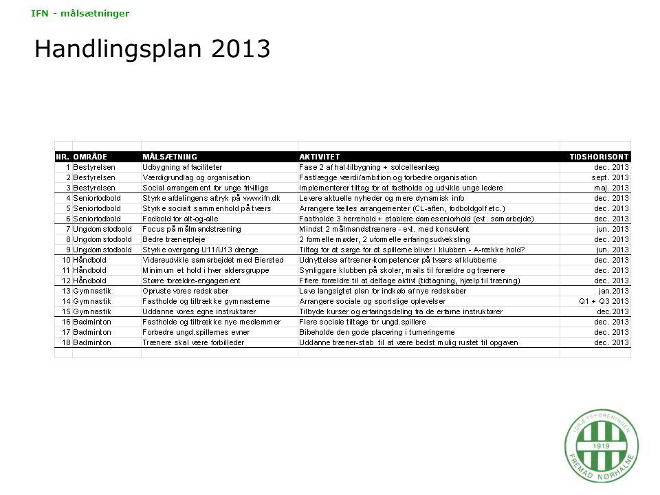 Handlingsplan 2013 IFN - målsætninger