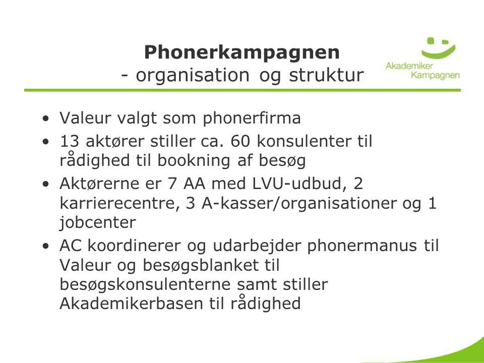 Phonerkampagnen - organisation og struktur •Valeur valgt som phonerfirma •13 aktører stiller ca.