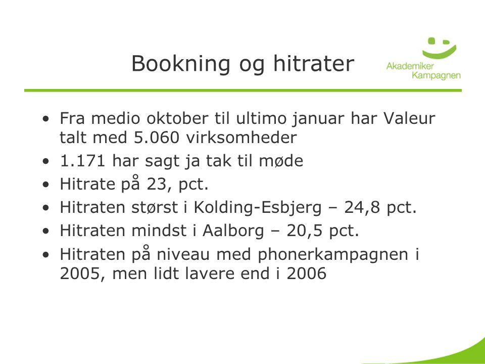 Bookning og hitrater •Fra medio oktober til ultimo januar har Valeur talt med 5.060 virksomheder •1.171 har sagt ja tak til møde •Hitrate på 23, pct.