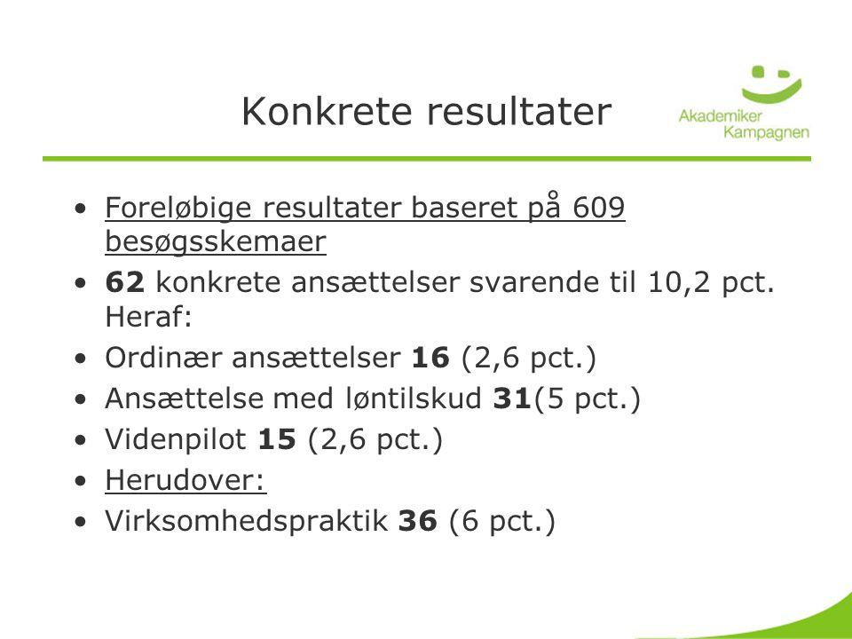 Konkrete resultater •Foreløbige resultater baseret på 609 besøgsskemaer •62 konkrete ansættelser svarende til 10,2 pct.