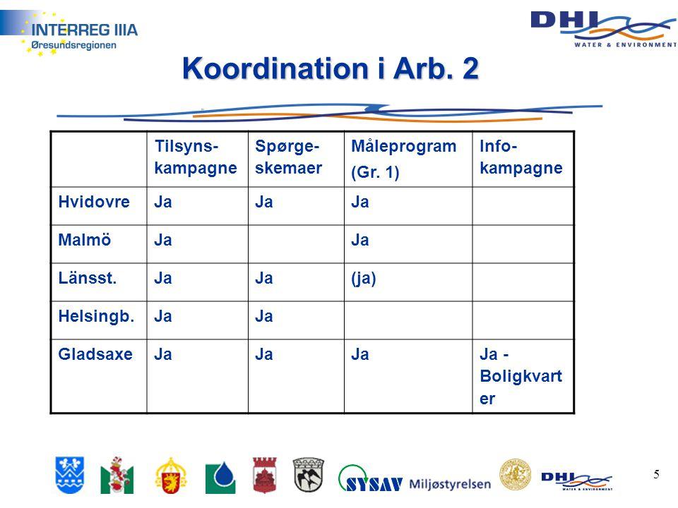 5 Koordination i Arb. 2 Tilsyns- kampagne Spørge- skemaer Måleprogram (Gr.