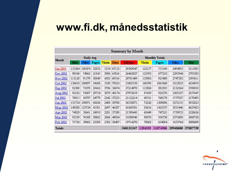 www.fi.dk, månedsstatistik