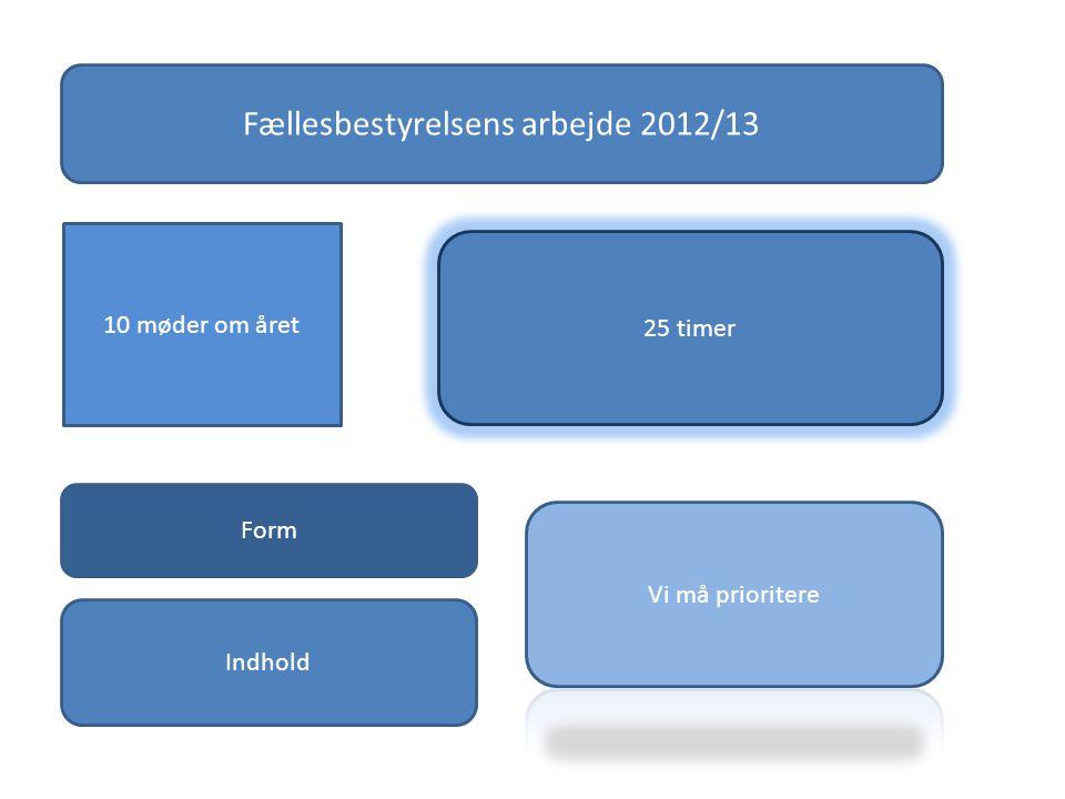 10 møder om året 25 timer Fællesbestyrelsens arbejde 2012/13 Form Indhold