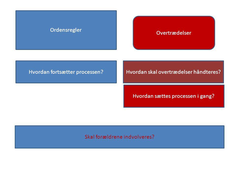 Ordensregler Overtrædelser Hvordan fortsætter processen.